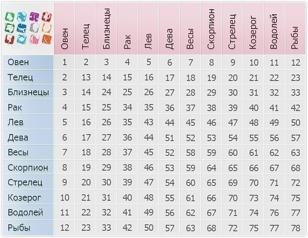 совместимость по знаком зодиака таблица с расшифровкой