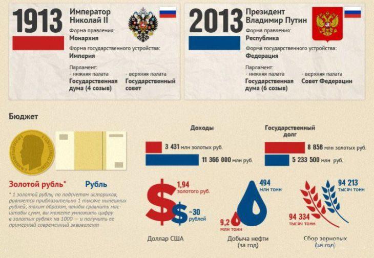 Как изменилась Россия за 100 лет (инфографик)
