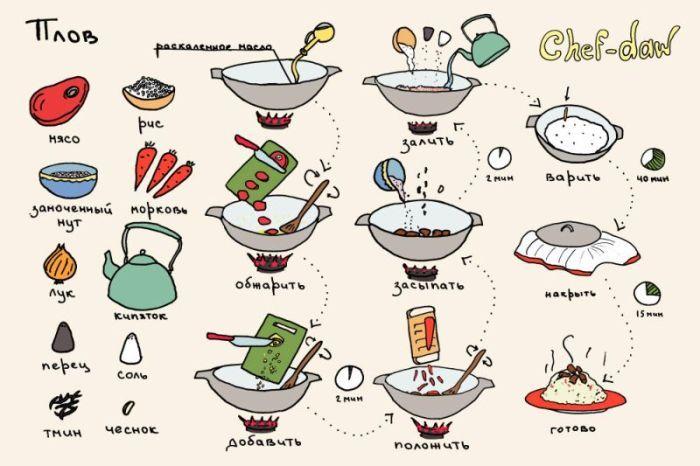 Кулинария самые вкусные и простые рецепты