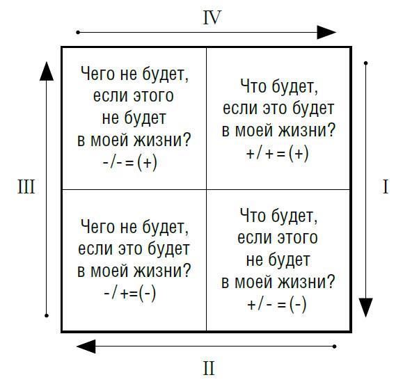 Простые техники принятия сложных решений