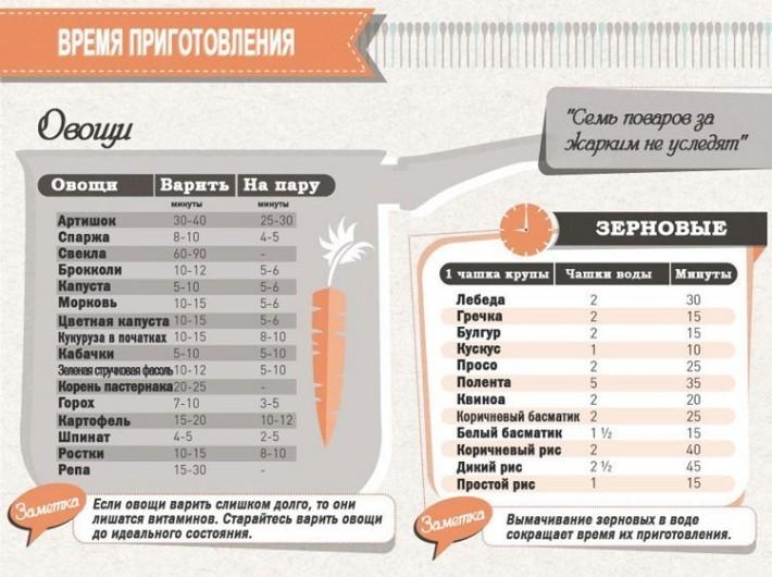 Полезная инфографика: Хозяйкам на заметку