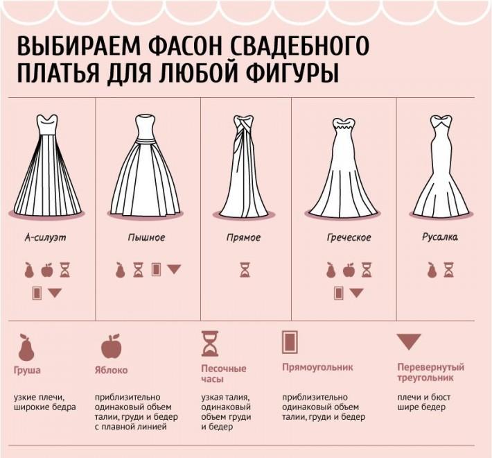 Выбираем фасон свадебного платья на любую фигуру