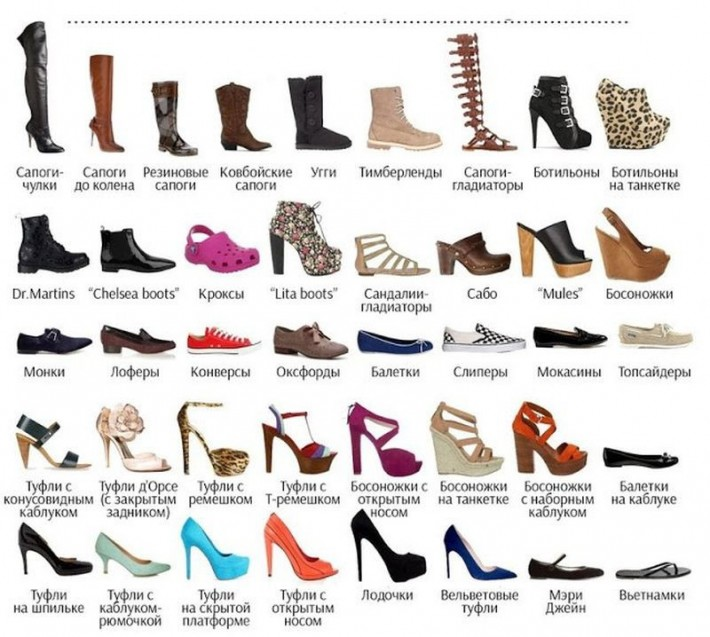 Классификация обуви