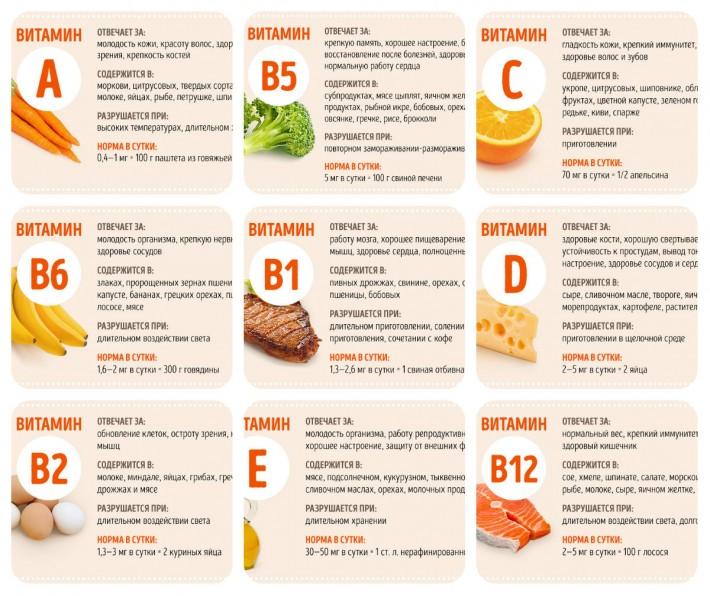 Все, что вы хотели знать о витаминах, но боялись спросить
